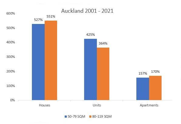 Price increase for 2 bedroom properties 2001-2021